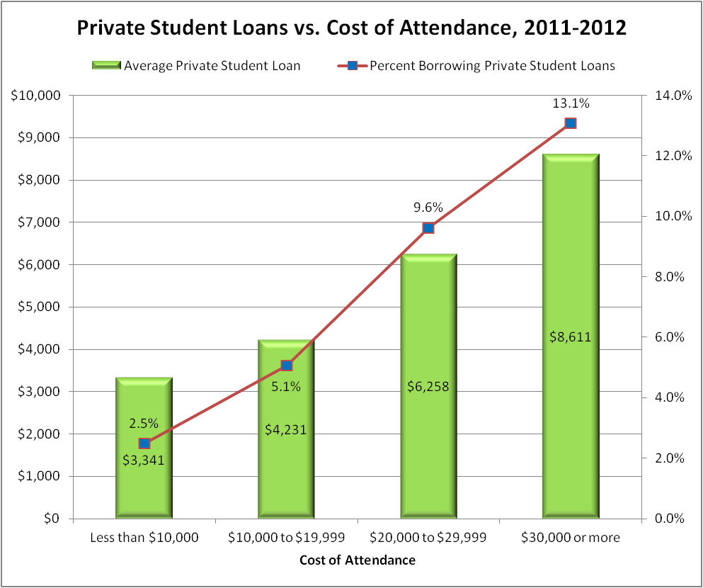 Private Student Loans >> Student Loan Debt Clock